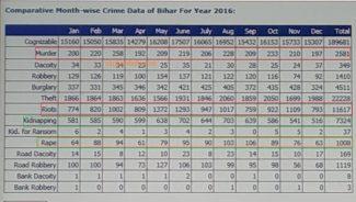 Bihar , crime record