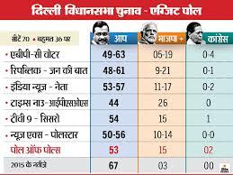 Delhi Exit Poll